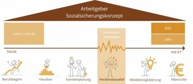 sozialsicherungskonzept